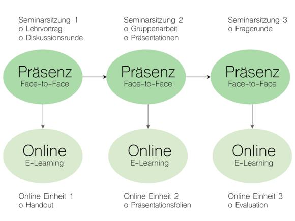 Angereichertes Blended Learning (I215-1)